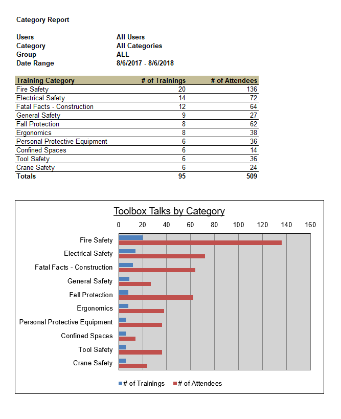 Category Report